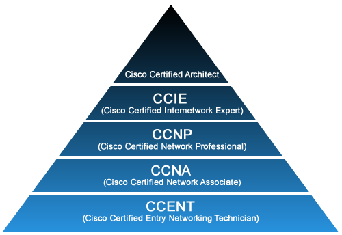 cisco certification chart - Diving.thexperience.co