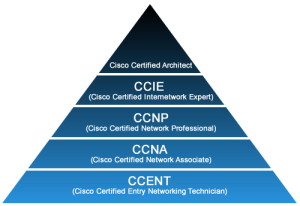 ccnp-to-ccie