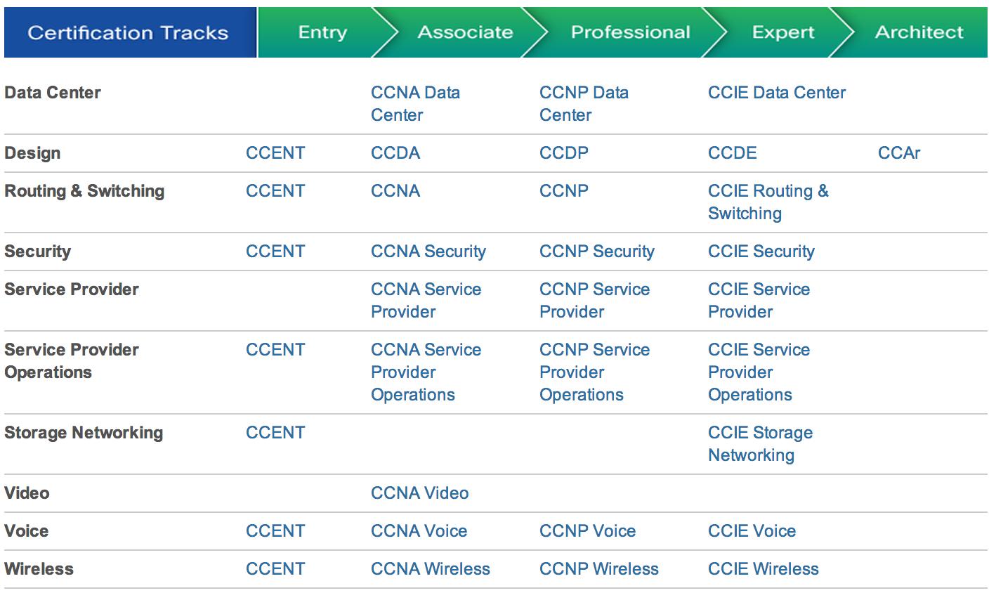 Ccna data center training in bangalore dating 3